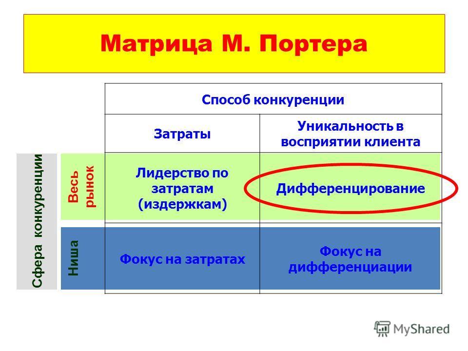 Ниша Весь рынок Матрица М. Портера Способ конкуренции Затраты Уникальность в восприятии клиента Лидерство по затратам (издержкам) Дифференцирование Фокус на затратах Фокус на дифференциации Сфера конкуренции