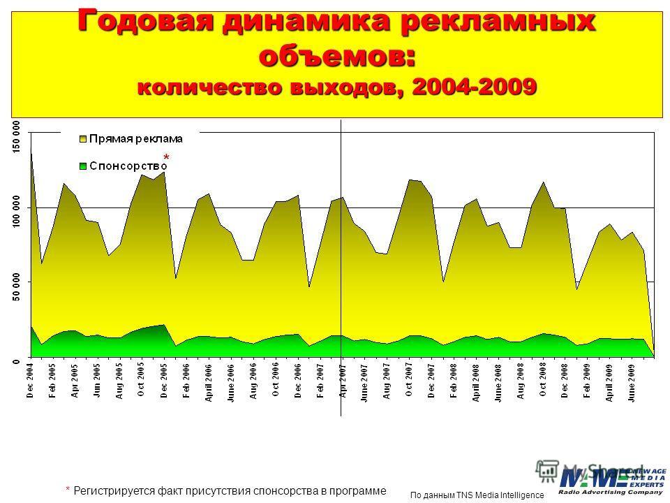 Годовая динамика рекламных объемов: количество выходов, 2004-2009 * Регистрируется факт присутствия спонсорства в программе * По данным TNS Media Intelligence