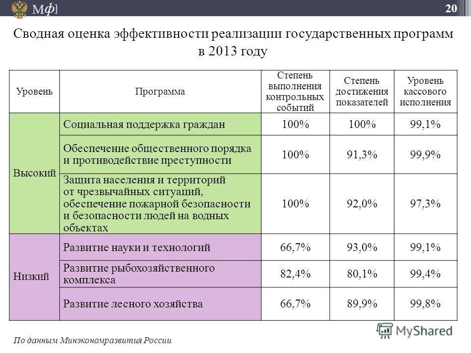 М ] ф 20 Сводная оценка эффективности реализации государственных программ в 2013 году Уровень Программа Степень выполнения контрольных событий Степень достижения показателей Уровень кассового исполнения Высокий Социальная поддержка граждан 100% 99,1%