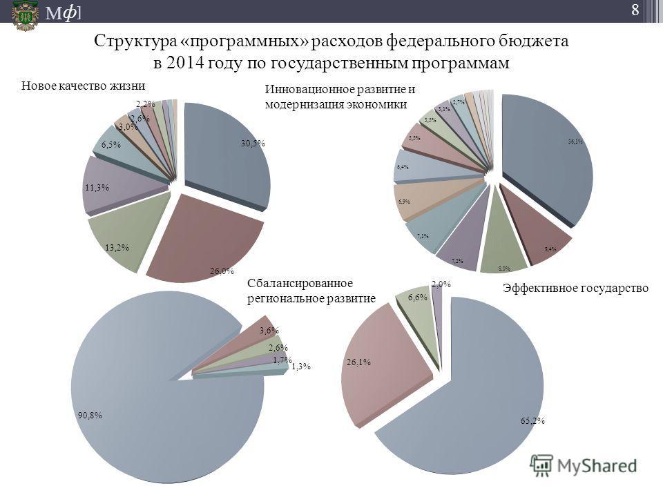 М ] ф 8 Структура «программных» расходов федерального бюджета в 2014 году по государственным программам 30,5% 26,0% 13,2% 11,3% 6,5% 3,0% 2,6% 2,2% 90,8% 3,6% 2,6% 1,7% 1,3% 36,1% 8,4% 8,0% 7,2% 7,1% 6,9% 6,4% 5,5% 3,5% 3,1% 2,7% 65,2% 26,1% 6,6% 2,0