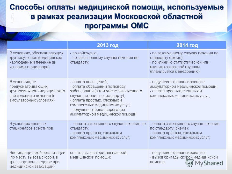 Способы оплаты медицинской помощи, используемые в рамках реализации Московской областной программы ОМС 2013 год 2014 год В условиях, обеспечивающих круглосуточное медицинское наблюдение и лечение (в условиях стационара) - по койко-дню; - по законченн