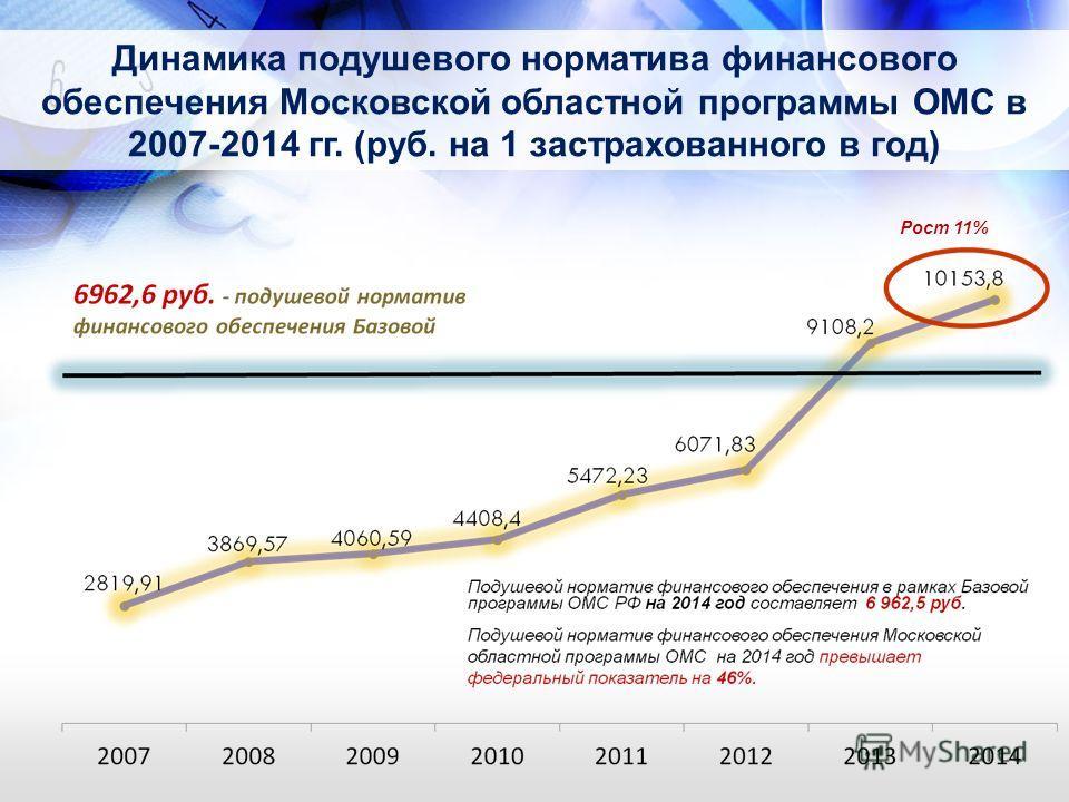 Динамика подушевого норматива финансового обеспечения Московской областной программы ОМС в 2007-2014 гг. (руб. на 1 застрахованного в год) Рост 11%