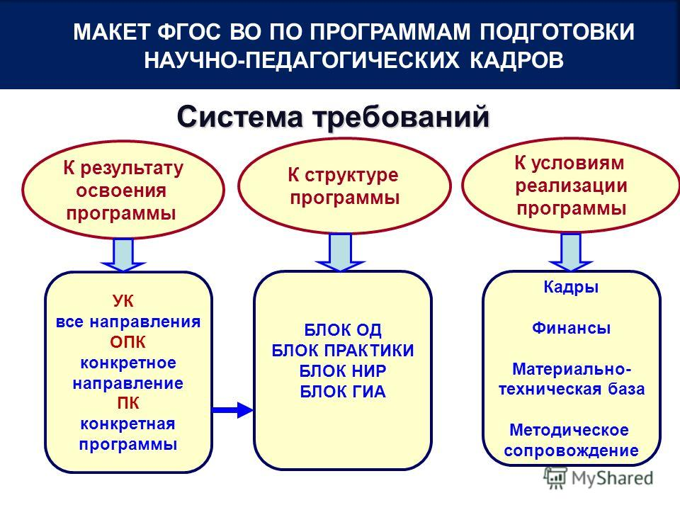 The problem of transforming the system of training of scientific and pedagogical personnel after the period of postsoviet reforms still stays relevant, since the higher school was seriously suffering because of the reduction of the employees of higher education, the need for a radical change in the ideology of the fundamental science.