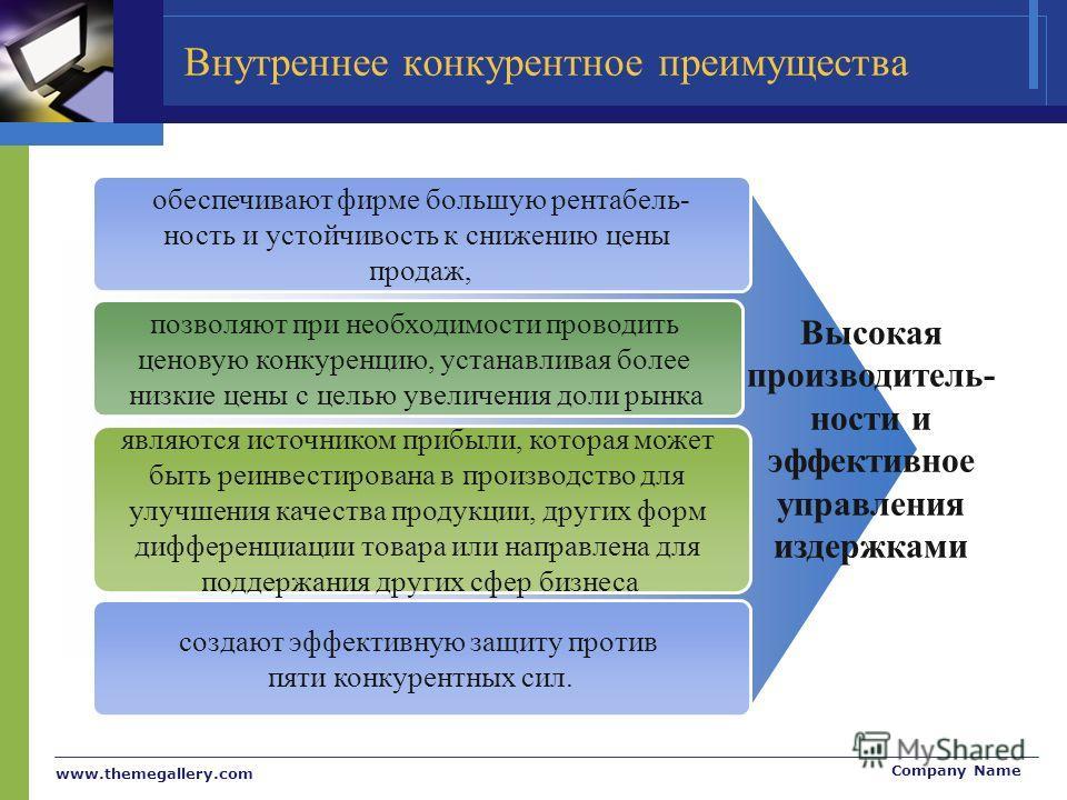 www.themegallery.com Company Name Внутреннее конкурентное преимущества обеспечивают фирме большую рентабель- ность и устойчивость к снижению цены продаж, позволяют при необходимости проводить ценовую конкуренцию, устанавливая более низкие цены с цель