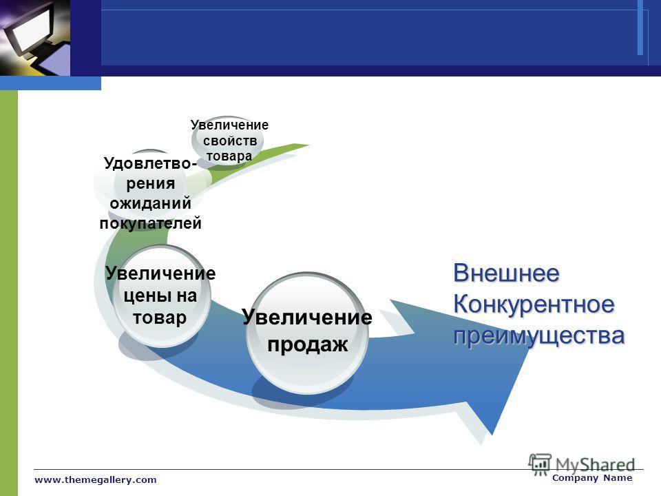 www.themegallery.com Company Name Внешнее Конкурентноепреимущества Увеличение продаж Увеличение цены на товар Удовлетво- рения ожиданий покупателей Увеличение свойств товара