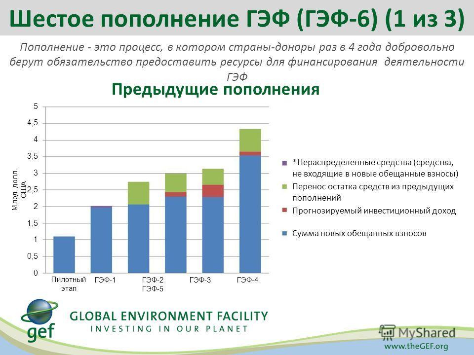 Пополнение - это процесс, в котором страны-доноры раз в 4 года добровольно берут обязательство предоставить ресурсы для финансирования деятельности ГЭФ Предыдущие пополнения Шестое пополнение ГЭФ (ГЭФ-6) (1 из 3) *Нераспределенные средства (средства,
