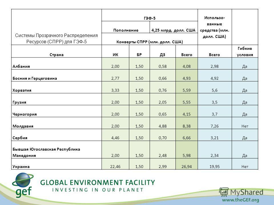 Системы Прозрачного Распределения Ресурсов (СПРР) для ГЭФ-5 ГЭФ-5 Использо- ванные средства (млн. долл. США) Пополнение 4,25 млрд. долл. США Конверты СПРР (млн. долл. США) Страна ИКБРДЗВсего Гибкие условия Албания 2,001,500,584,082,98Да Босния и Герц