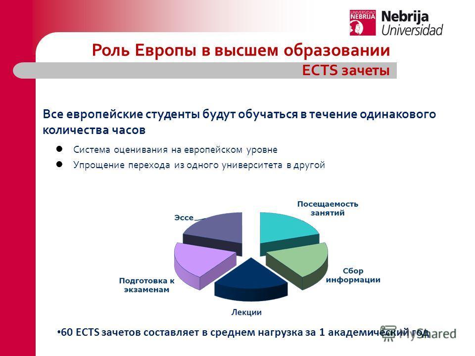 Система оценивания на европейском уровне Упрощение перехода из одного университета в другой Все европейские студенты будут обучаться в течение одинакового количества часов Роль Европы в высшем образовании ECTS зачеты 60 ECTS зачетов составляет в сред