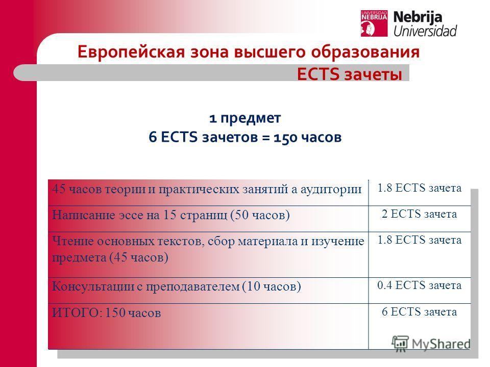 45 часов теории и практических занятий а аудитории 1.8 ECTS зачета Написание эссе на 15 страниц (50 часов) 2 ECTS зачета Чтение основных текстов, сбор материала и изучение предмета (45 часов) 1.8 ECTS зачета Консультации с преподавателем (10 часов) 0