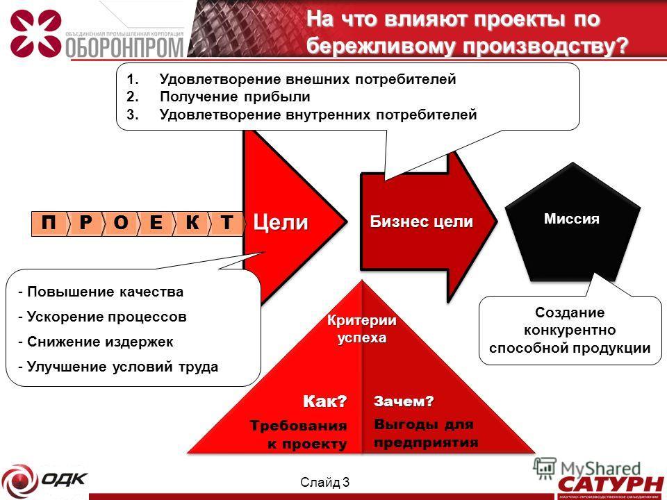 Слайд 3 На что влияют проекты по бережливому производству? Цели Бизнес цели Миссия Критерии успеха Как? Требования к проекту Зачем? Выгоды для предприятия - Повышение качества - Ускорение процессов - Снижение издержек - Улучшение условий труда ПРОЕК