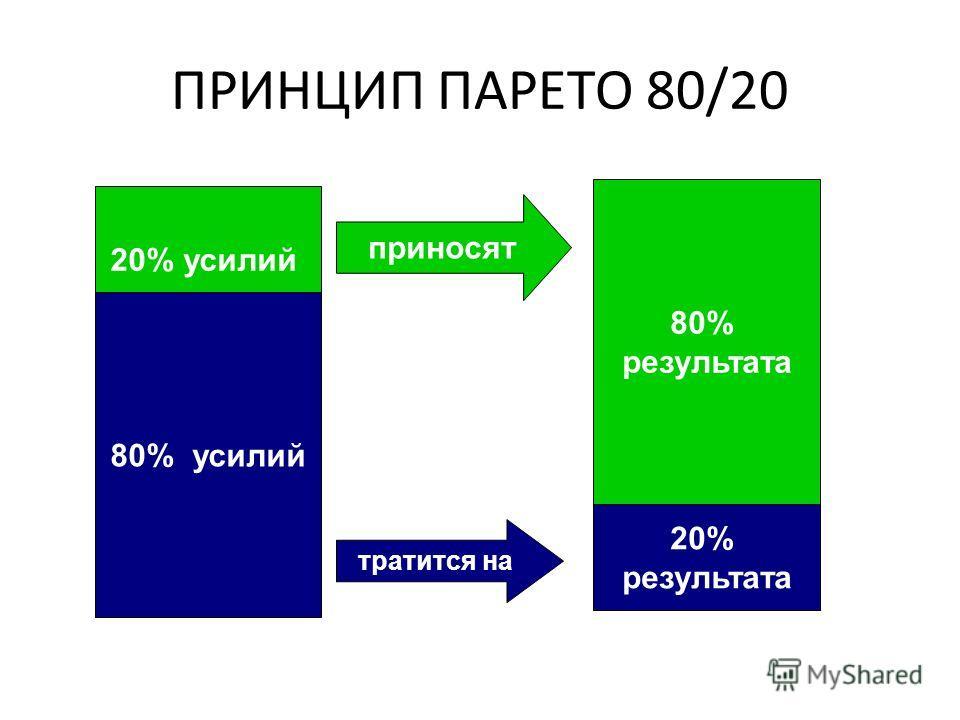 ПРИНЦИП ПАРЕТО 80/20 80% усилий 20% усилий 80% результата 20% результата приносят тратится на
