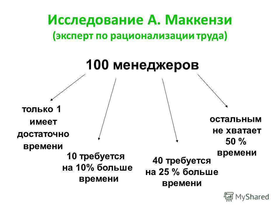 Исследование А. Маккензи (эксперт по рационализации труда) 100 менеджеров только 1 имеет достаточно времени 10 требуется на 10% больше времени 40 требуется на 25 % больше времени остальным не хватает 50 % времени