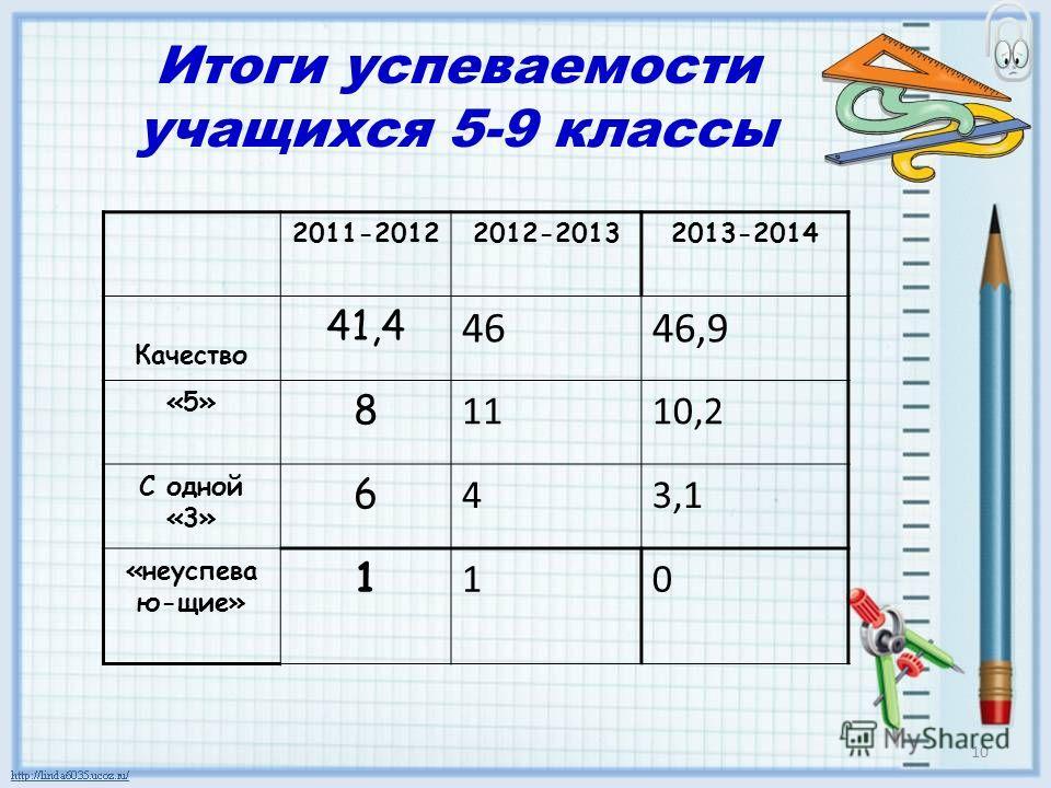Итоги успеваемости учащихся 5-9 классы 2011-20122012-20132013-2014 Качество 41,4 4646,9 «5» 8 1110,2 С одной «3» 6 43,1 «неуспева ю-щие» 1 10 10