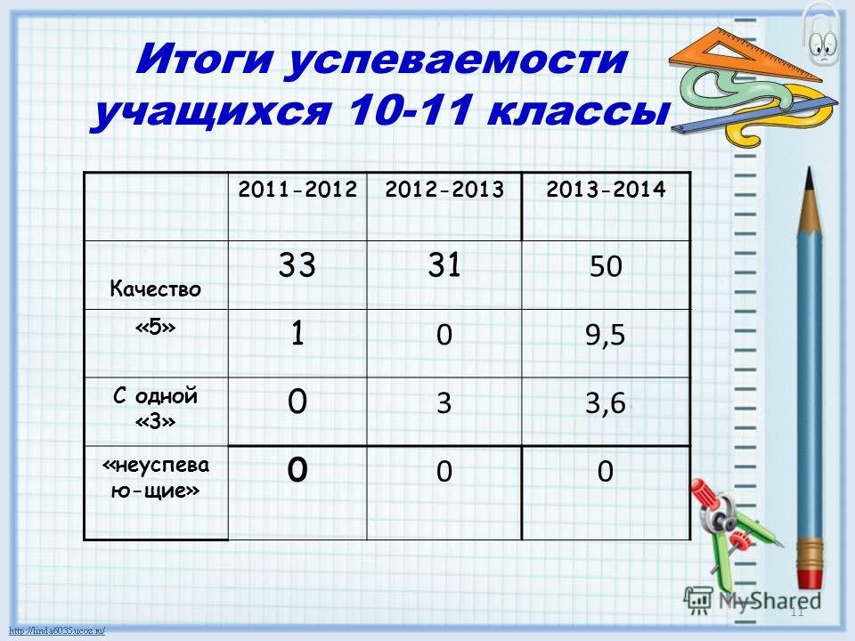Итоги успеваемости учащихся 10-11 классы 2011-20122012-20132013-2014 Качество 3331 50 «5» 1 09,5 С одной «3» 0 33,6 «неуспева ю-щие» 0 00 11
