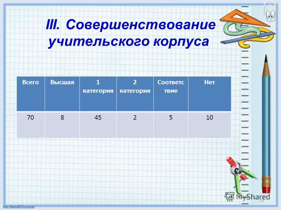 III. Совершенствование учительского корпуса Всего Высшая 1 категория 2 категория Соответс твие Нет 708452510 23