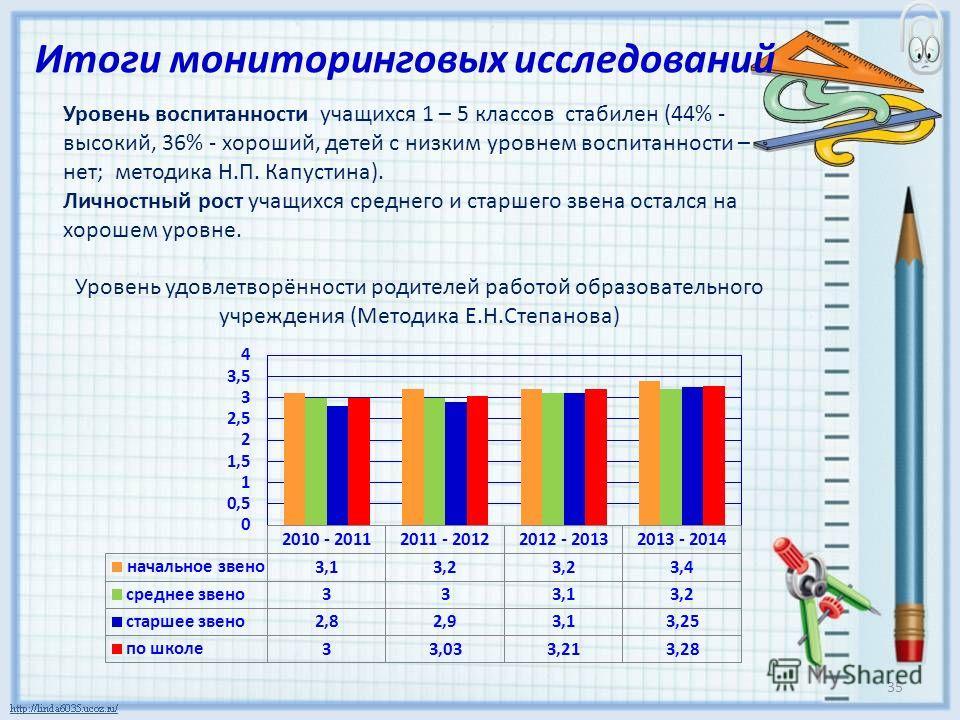 Итоги мониторинговых исследований Уровень воспитанности учащихся 1 – 5 классов стабилен (44% - высокий, 36% - хороший, детей с низким уровнем воспитанности – нет; методика Н.П. Капустина). Личностный рост учащихся среднего и старшего звена остался на