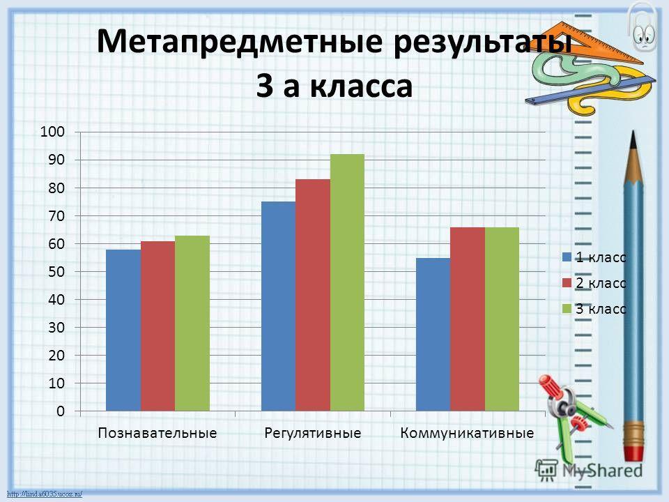 Метапредметные результаты 3 а класса