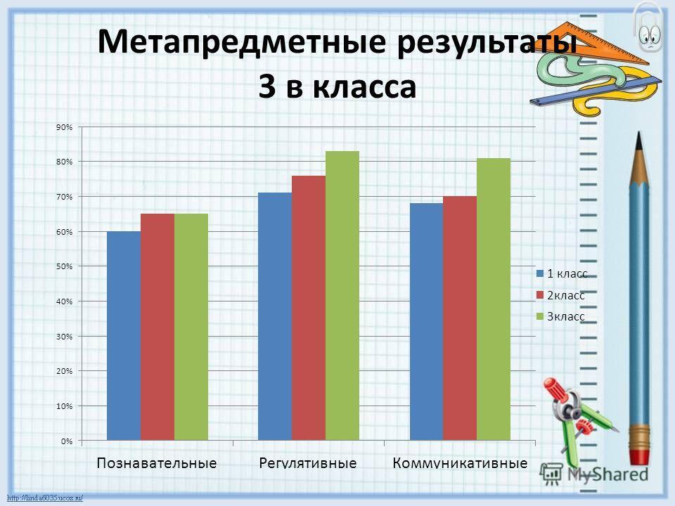 Метапредметные результаты 3 в класса