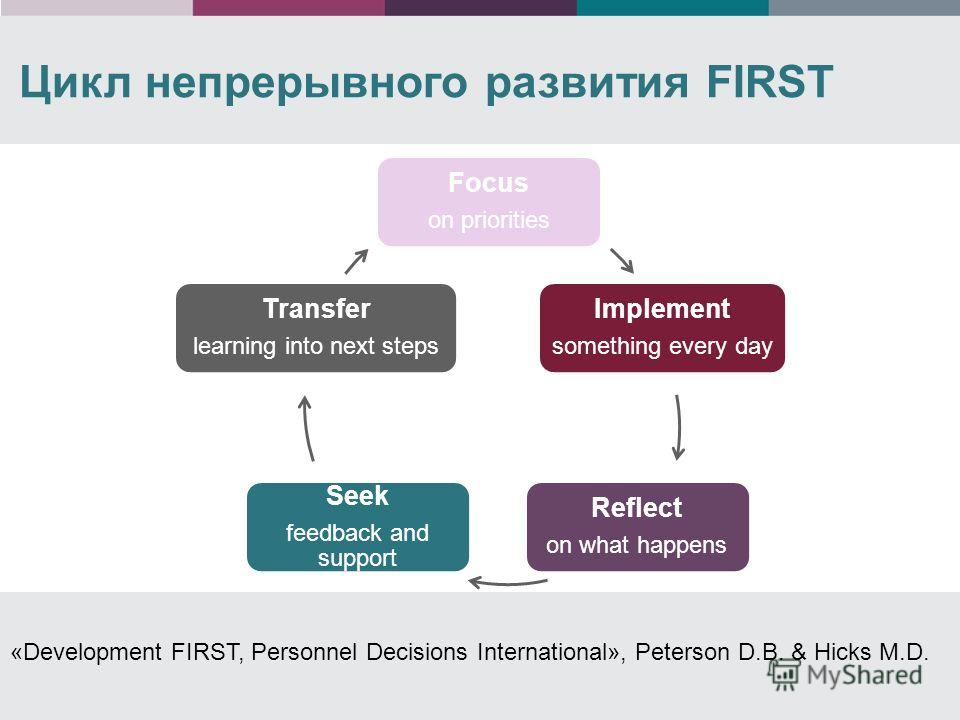 Цикл непрерывного развития FIRST «Development FIRST, Personnel Decisions International», Peterson D.B. & Hicks M.D. Focus on priorities Implement something every day Reflect on what happens Seek feedback and support Transfer learning into next steps