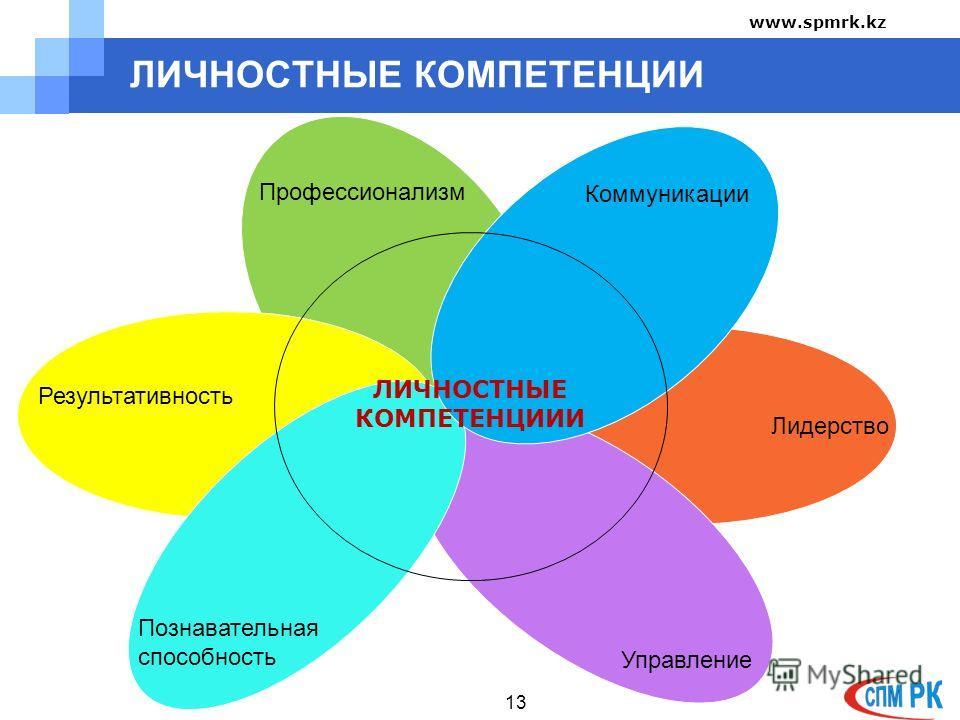 ЛИЧНОСТНЫЕ КОМПЕТЕНЦИИ 13 Профессионализм Коммуникации Лидерство Управление Познавательная способность Результативность ЛИЧНОСТНЫЕ КОМПЕТЕНЦИИИ www.spmrk.kz