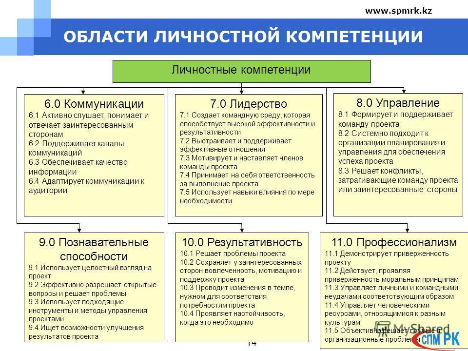 ОБЛАСТИ ЛИЧНОСТНОЙ КОМПЕТЕНЦИИ 14 Личностные компетенции 6.0 Коммуникации 6.1 Активно слушает, понимает и отвечает заинтересованным сторонам 6.2 Поддерживает каналы коммуникаций 6.3 Обеспечивает качество информации 6.4 Адаптирует коммуникации к аудит
