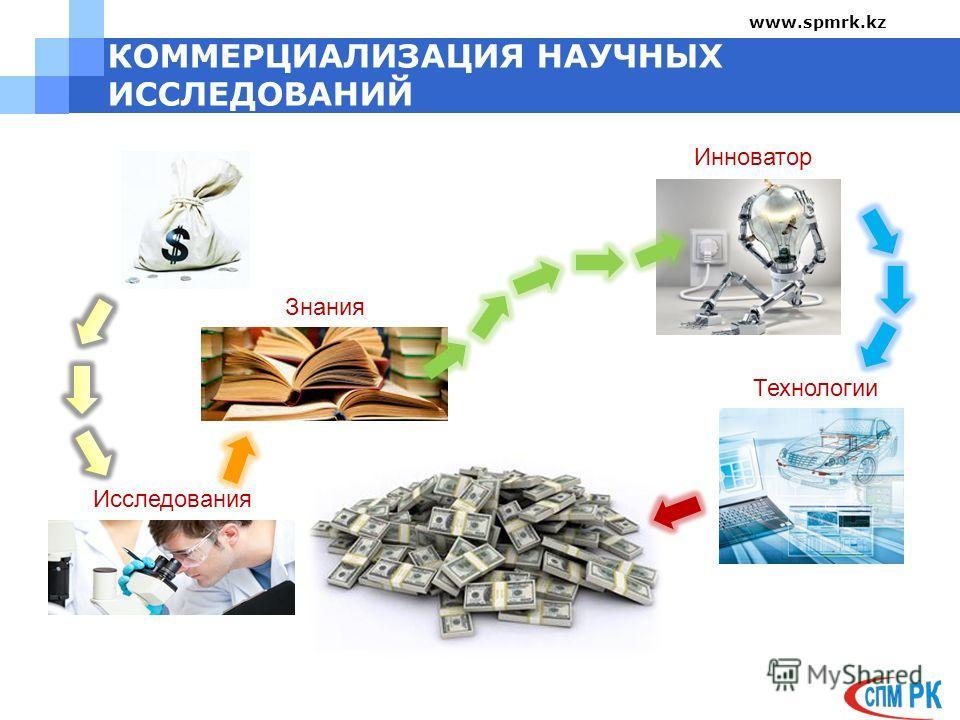 КОММЕРЦИАЛИЗАЦИЯ НАУЧНЫХ ИССЛЕДОВАНИЙ Знания Исследования Инноватор Технологии www.spmrk.kz