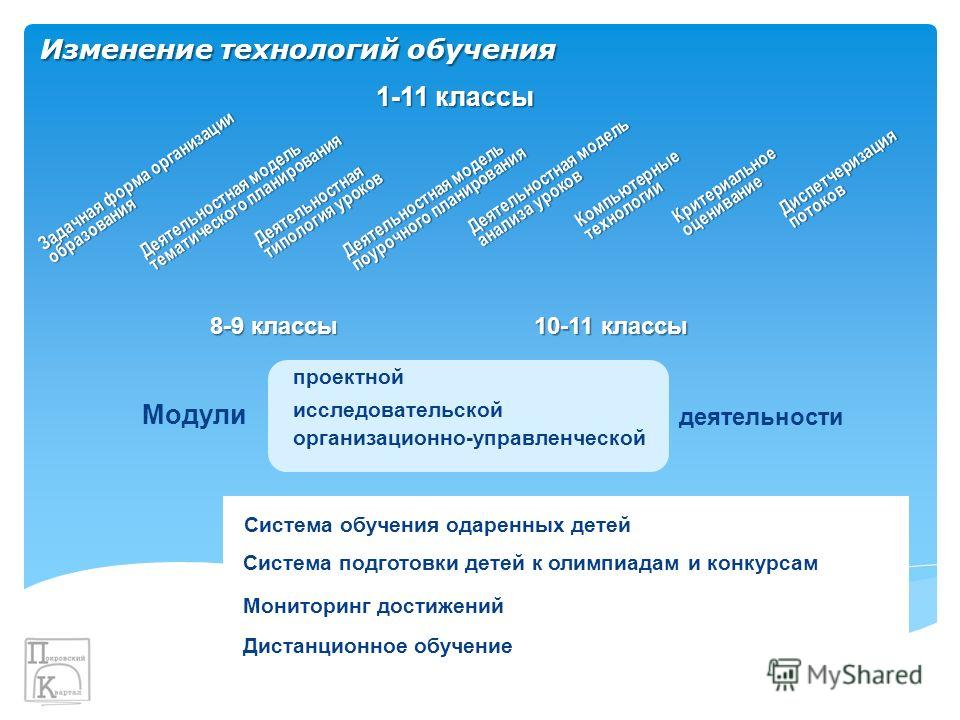 Изменение технологий обучения 8-9 классы 10-11 классы Задачная форма организации образования Деятельностная модель тематического планирования Деятельностная типология уроков Деятельностная модель поурочного планирования Деятельностная модель анализа