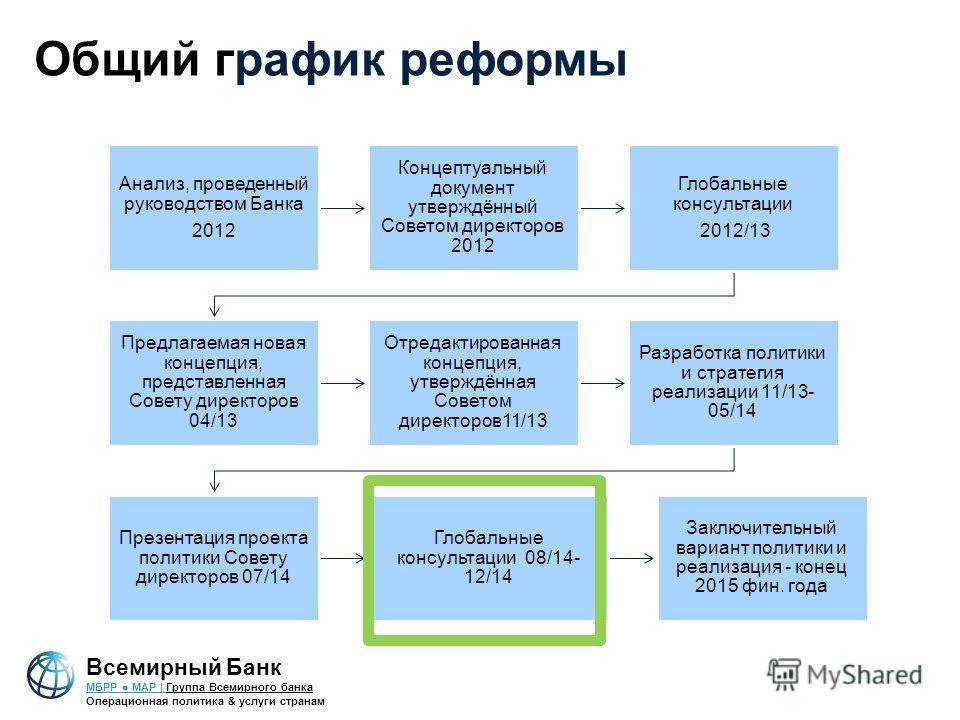 Общий график реформы Анализ, проведенный руководством Банка 2012 Концептуальный документ утверждённый Советом директоров 2012 Глобальные консультации 2012/13 Предлагаемая новая концепция, представленная Совету директоров 04/13 Отредактированная конце