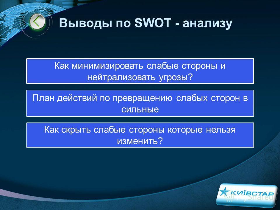 LOGO Выводы по SWOT - анализу Как минимизировать слабые стороны и нейтрализовать угрозы? План действий по превращению слабых сторон в сильные Как скрыть слабые стороны которые нельзя изменить?