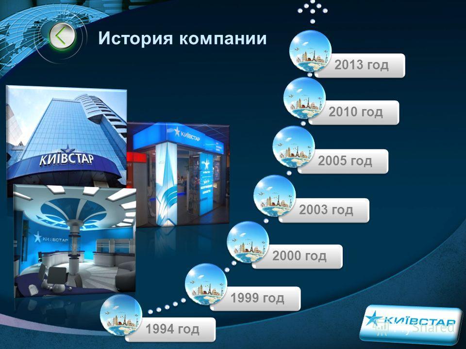 LOGO История компании 1994 год 1999 год 2000 год 2003 год 2005 год 2010 год 2013 год