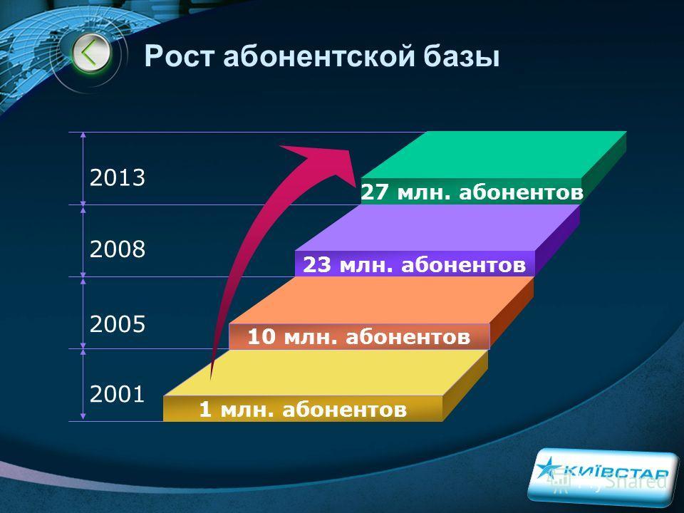 LOGO Рост абонентской базы 27 млн. абонентов 23 млн. абонентов 10 млн. абонентов 1 млн. абонентов 2013 2008 2005 2001