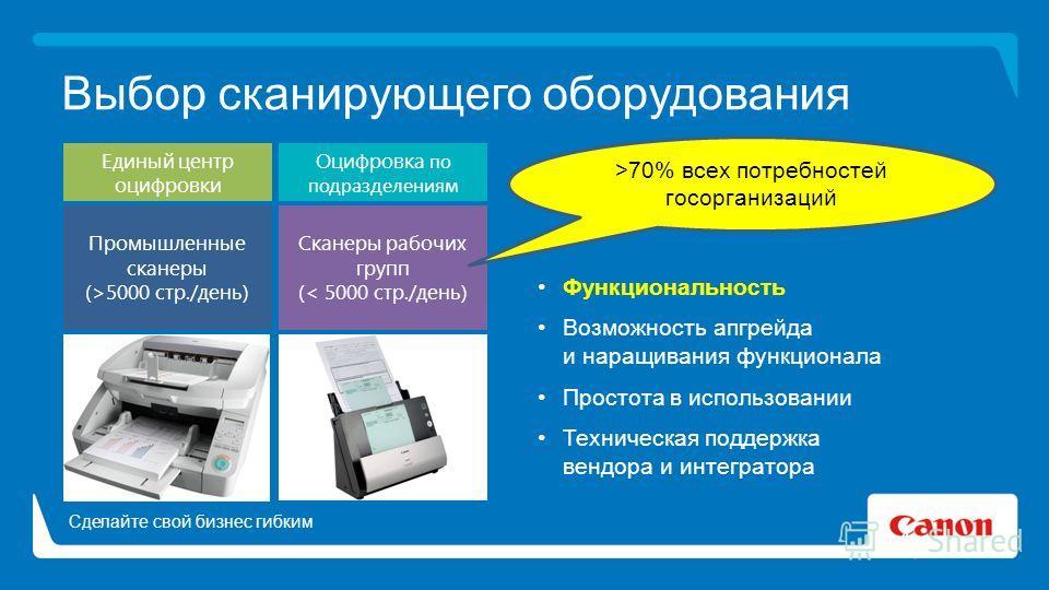 Выбор сканирующего оборудования Функциональность Возможность апгрейда и наращивания функционала Простота в использовании Техническая поддержка вендора и интегратора Сканеры рабочих групп (< 5000 стр./день) Промышленные сканеры (>5000 стр./день) Оцифр