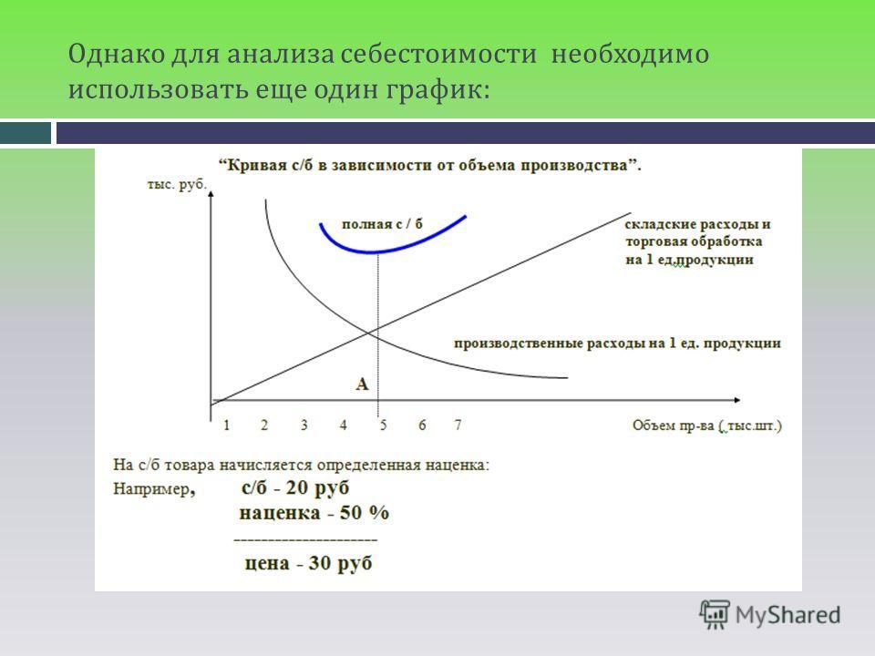 Однако для анализа себестоимости необходимо использовать еще один график: