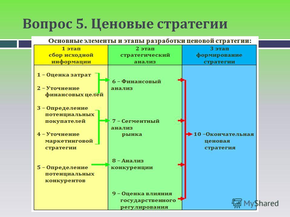 Вопрос 5. Ценовые стратегии