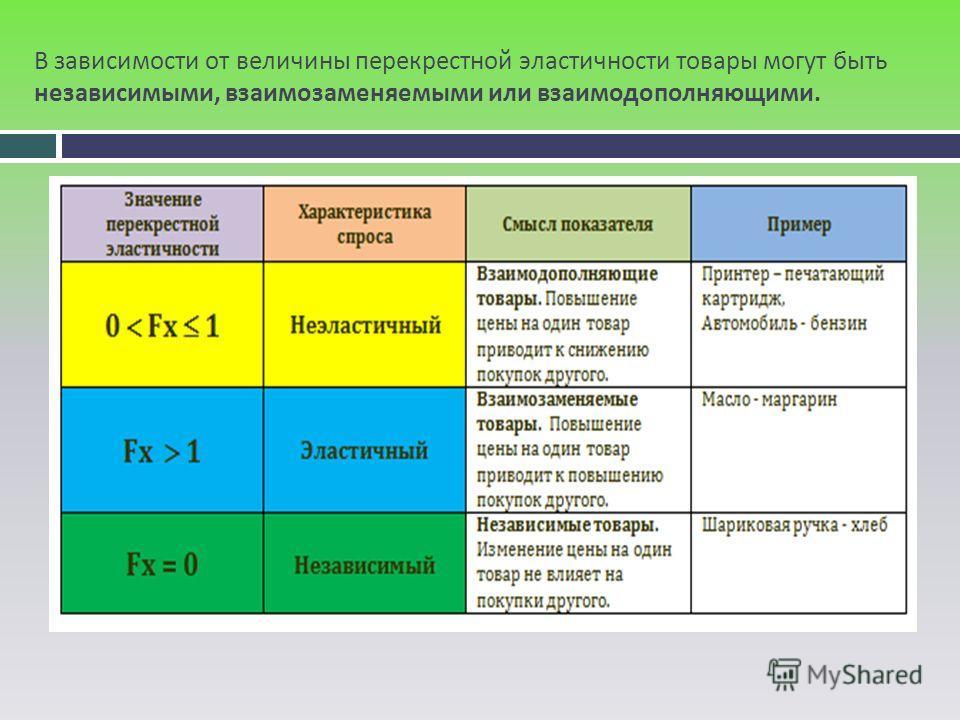 В зависимости от величины перекрестной эластичности товары могут быть независимыми, взаимозаменяемыми или взаимодополняющими.