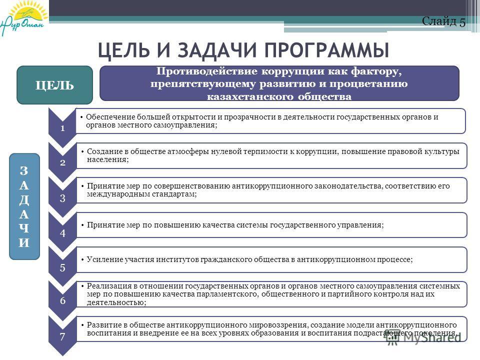 ЦЕЛЬ И ЗАДАЧИ ПРОГРАММЫ Противодействие коррупции как фактору, препятствующему развитию и процветанию казахстанского общества ЦЕЛЬ ЗАДАЧИЗАДАЧИ 1 Обеспечение большей открытости и прозрачности в деятельности государственных органов и органов местного