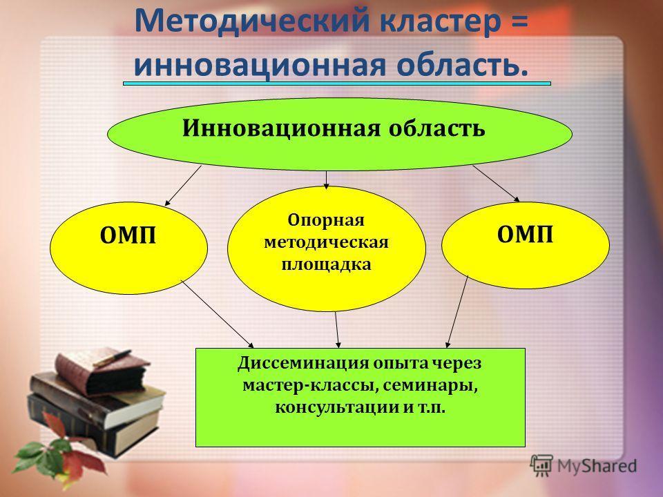 Методический кластер = инновационная область. ОМП Инновационная область Диссеминация опыта через мастер-классы, семинары, консультации и т.п. Опорная методическая площадка ОМП