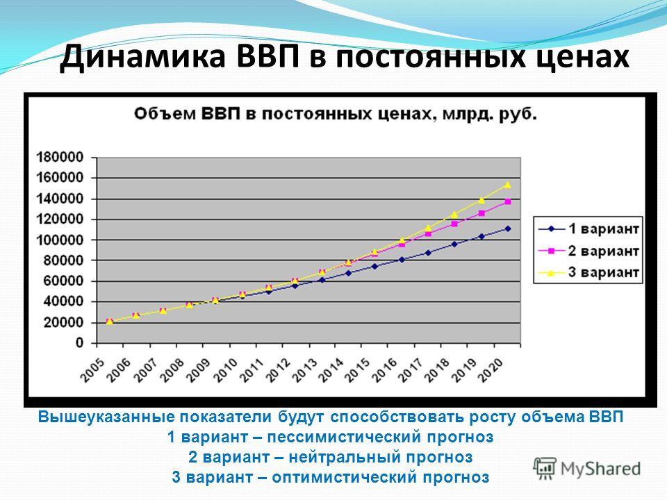 Динамика ВВП в постоянных ценах Вышеуказанные показатели будут способствовать росту объема ВВП 1 вариант – пессимистический прогноз 2 вариант – нейтральный прогноз 3 вариант – оптимистический прогноз