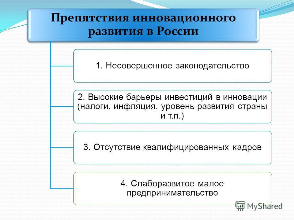 Препятствия инновационного развития в России 1. Несовершенное законодательство 2. Высокие барьеры инвестиций в инновации (налоги, инфляция, уровень развития страны и т.п.) 3. Отсутствие квалифицированных кадров 4. Слаборазвитое малое предпринимательс