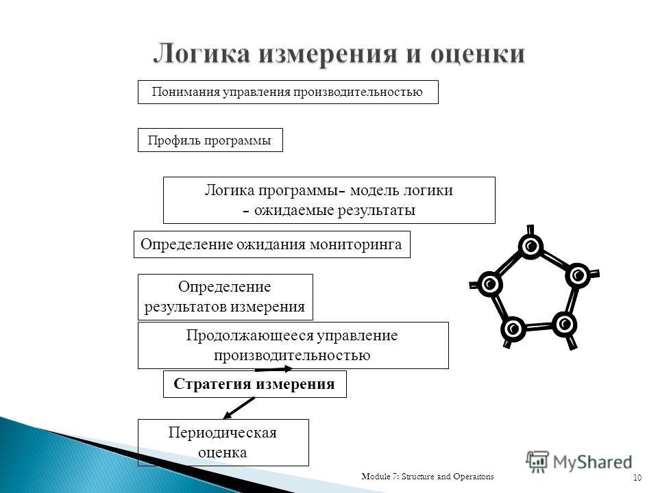 Module 7: Structure and Operaitons 10 Профиль программы Логика программы – модель логики – ожидаемые результаты Определение ожидания мониторинга Определение результатов измерения Продолжающееся управление производительностью Периодическая оценка Стра