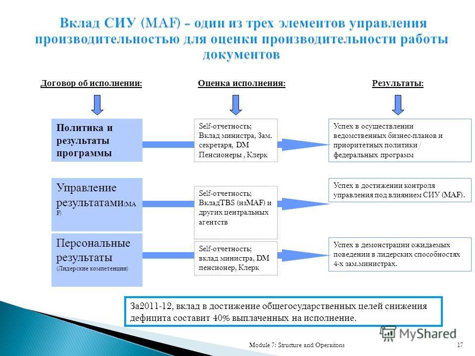 17 Управление результатами (MA F) Политика и результаты программы Персональные результаты ( Лидерские компетенции ) Успех в осуществлении ведомственных бизнес - планов и приоритетных политики / федеральных программ Успех в достижении контроля управле