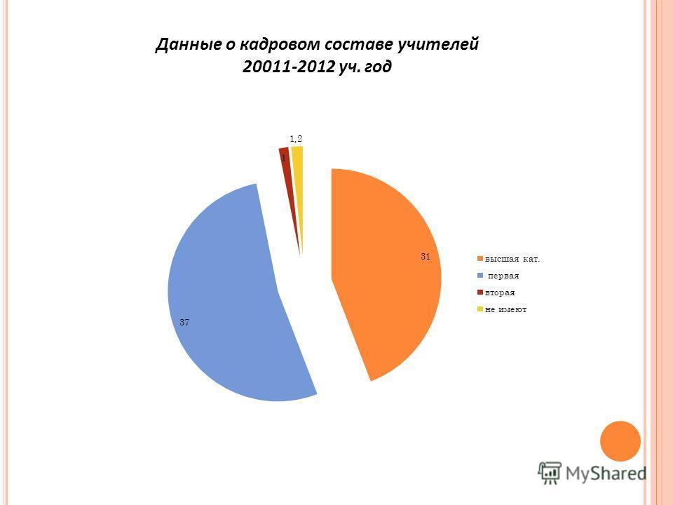Данные о кадровом составе учителей 20011-2012 уч. год