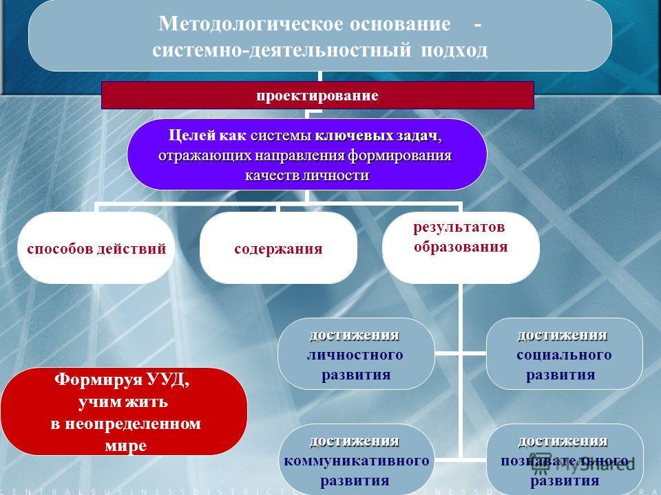 15 Методологическое основание - системно-деятельностный подход системы ключевых задач, Целей как системы ключевых задач, отражающих направления формирования качеств личности способов действийсодержания результатов образования достижения личностного р