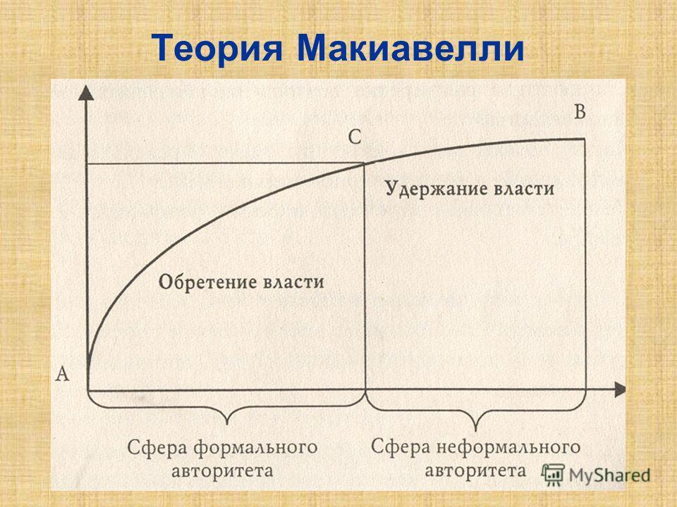 Теория Макиавелли