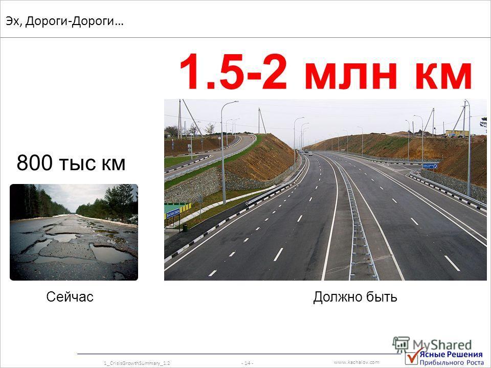 www.kachalov.com Эх, Дороги-Дороги… Сейчас 800 тыс км Должно быть 1.5-2 млн км - 14 -1_CrisisGrowthSummary_1.2