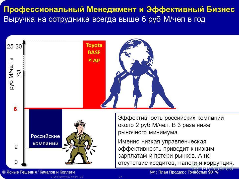 www.kachalov.com Российские компании 0 © Ясные Решения / Качалов и Коллеги 1: План Продаж с Точностью 90+% 25-30 6 Эффективность российских компаний около 2 руб М/чел. В 3 раза ниже рыночного минимума. Именно низкая управленческая эффективность приво