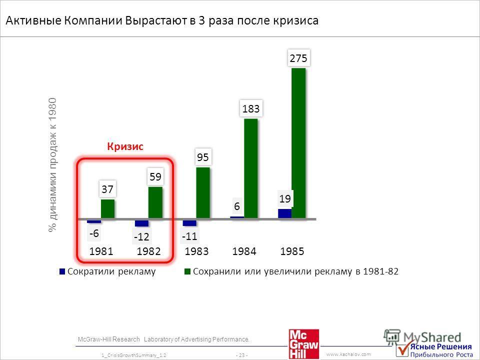 www.kachalov.com McGraw-Hill Research Laboratory of Advertising Performance. Активные Компании Вырастают в 3 раза после кризиса % динамики продаж к 1980 - 23 -1_CrisisGrowthSummary_1.2