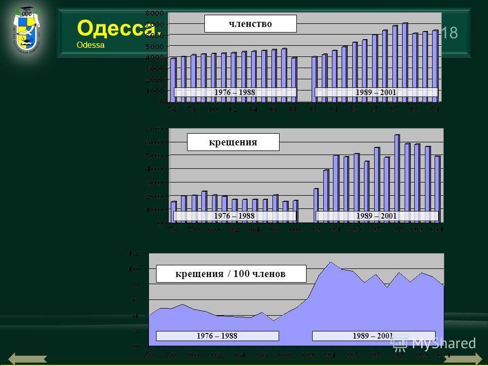 18 Одесса. Odessa членство 1976 – 19881989 – 2001 крещения 1976 – 19881989 – 2001 крещения / 100 членов 1976 – 19881989 – 2001