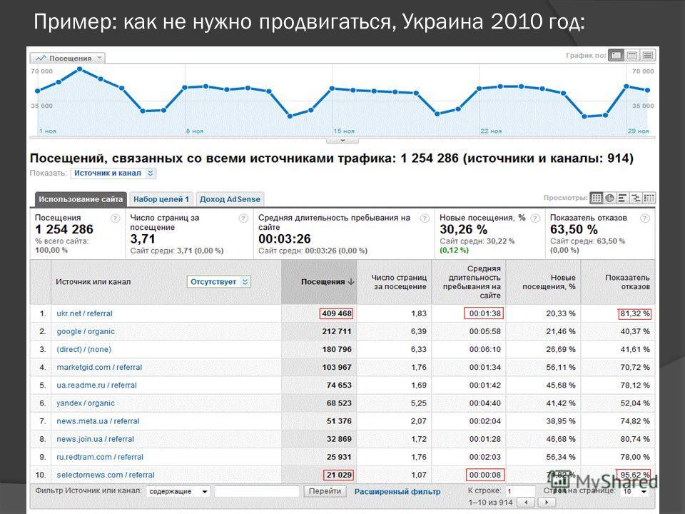 Пример: как не нужно продвигаться, Украина 2010 год: