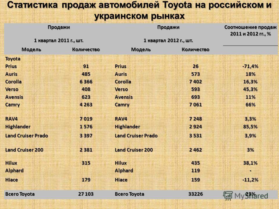 Статистика продаж автомобилей Toyota на российском и украинском рынках Продажи Продажи Соотношение продаж 2011 и 2012 гг., % 1 квартал 2011 г., шт. 1 квартал 2012 г., шт. Модель КоличествоМодель Количество Toyota Prius91Prius26-71,4% Auris485Auris573